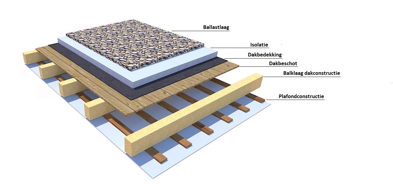 Schematische weergave van een omgekeerd-dak constructie