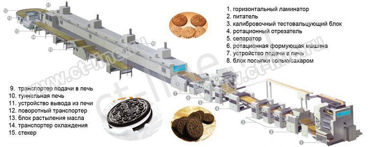 Печенье производство оборудование