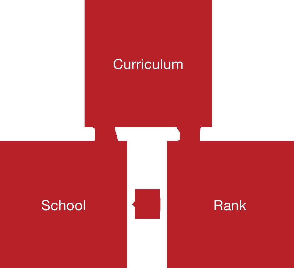 grades-09-11-curricular-enrichment-chart