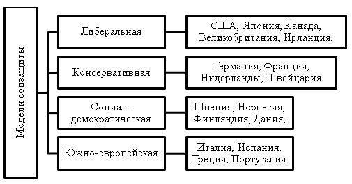 Социальная модель государства сша