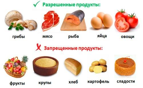 Без углеводов диета меню