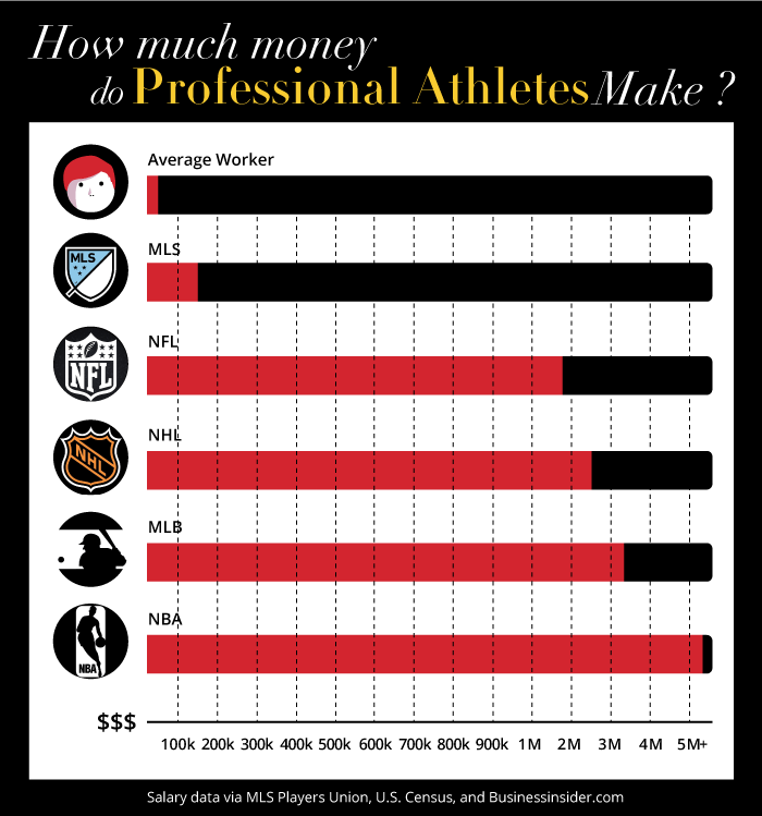 How much money do professional athletes make