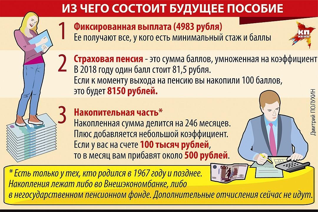 Как рассчитывается размер пенсии