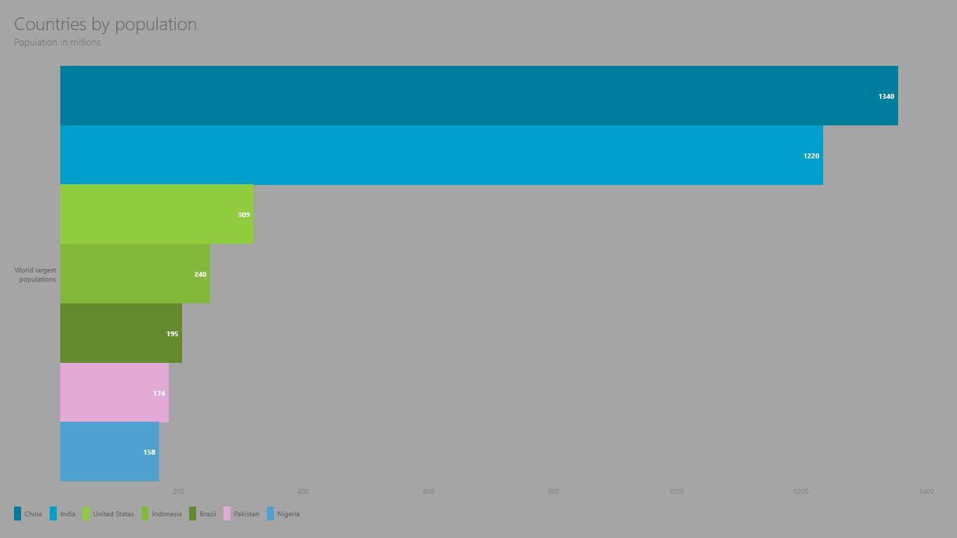horizontal bar Metro UI charts