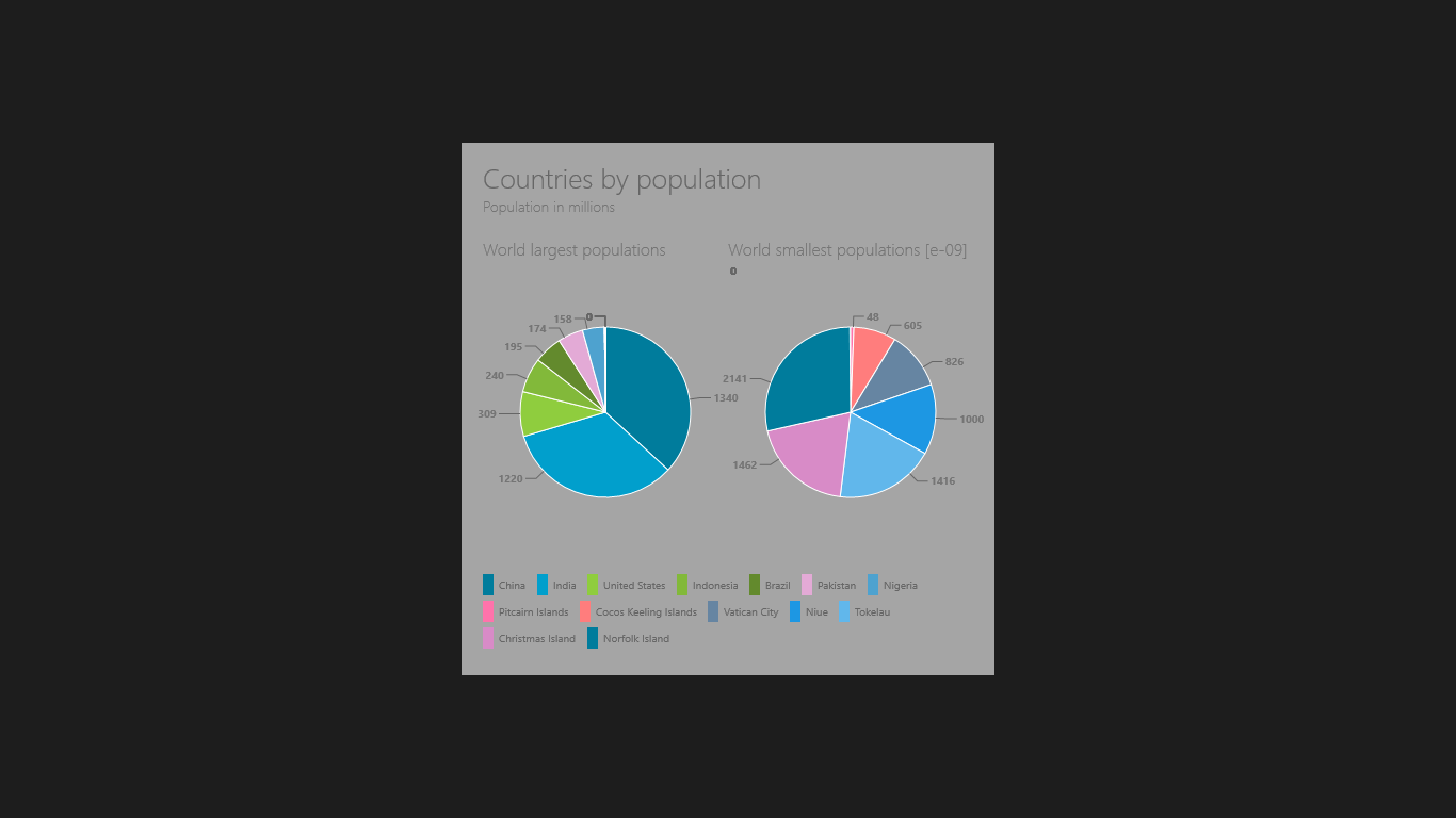 two pie Metro UI charts