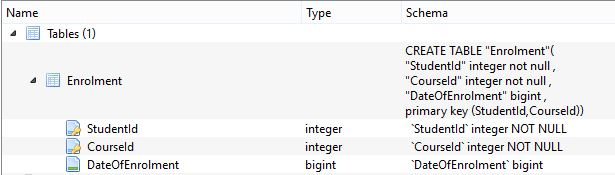 SQLite table with composite primary key