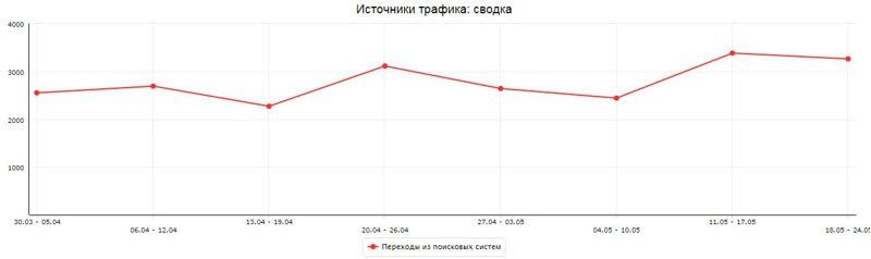 Статистика трафика по итогам продвижения по низкочастотным запросам