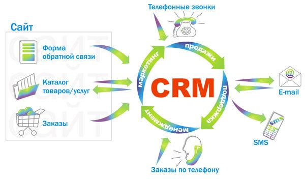 Как работать с crm системой