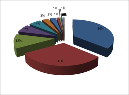 Популярные cms для интернет магазинов