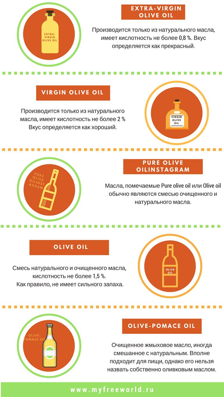Виды оливкового масла