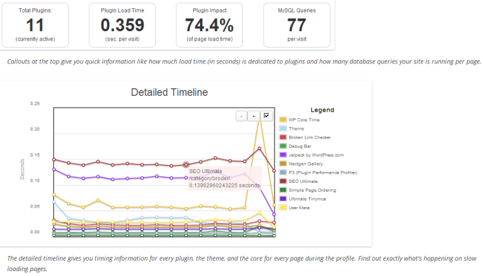 P3 Perfomance Profiler WordPress Detailed Timeline