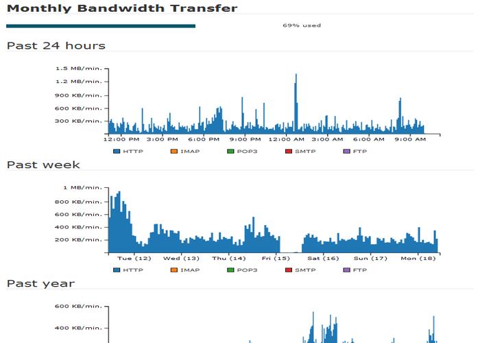 Overall bandwidth Usaga