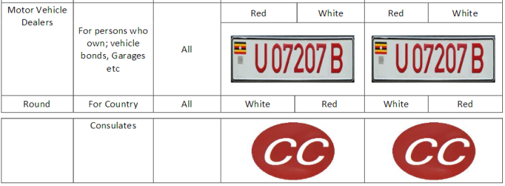 New Garages and Consulates plates in Uganda