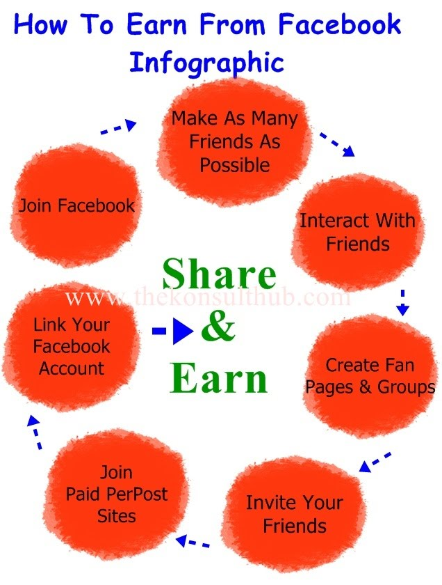 Infographic - How To Earn From Facebook Using PTB