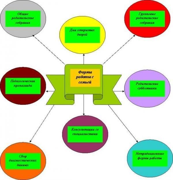 Профессиональный облик педагога детского сада схема