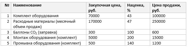 Закупочная и стоимость продажи товаров