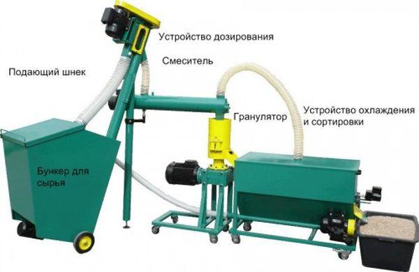 Технология производства пеллетов из опилок
