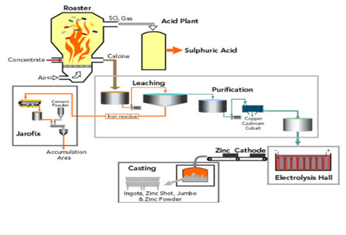 acid plant