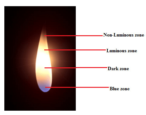 4 Things You Dint Know About Candle Flame Zones Gyanpro Blog