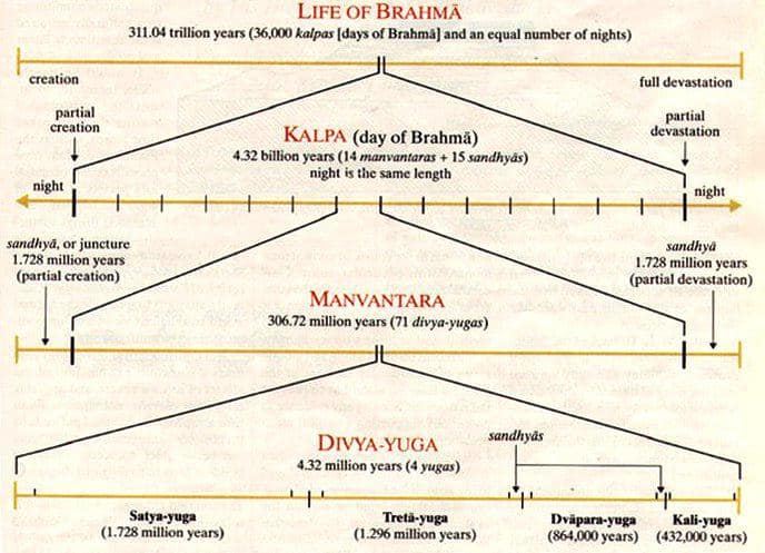 ancient theory of manvanthra