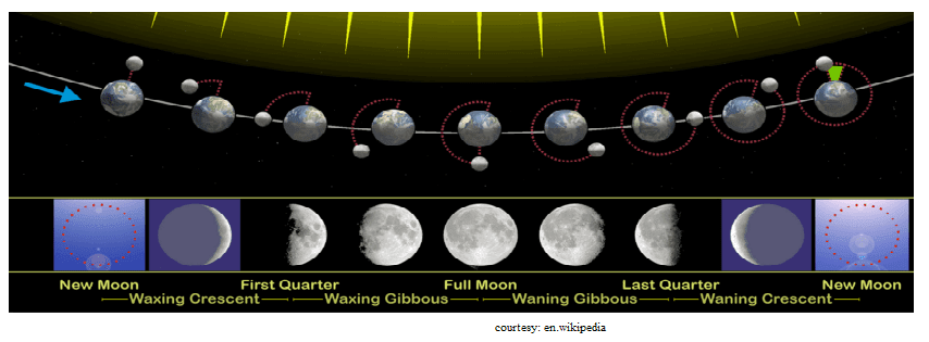 eight phases of moon
