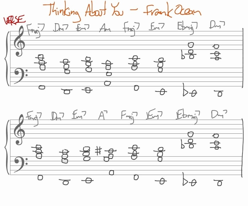 Think about you frank ocean chords
