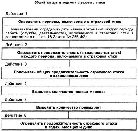 Правила расчета трудового стажа
