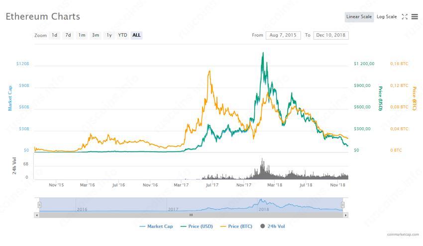цена Ethereum