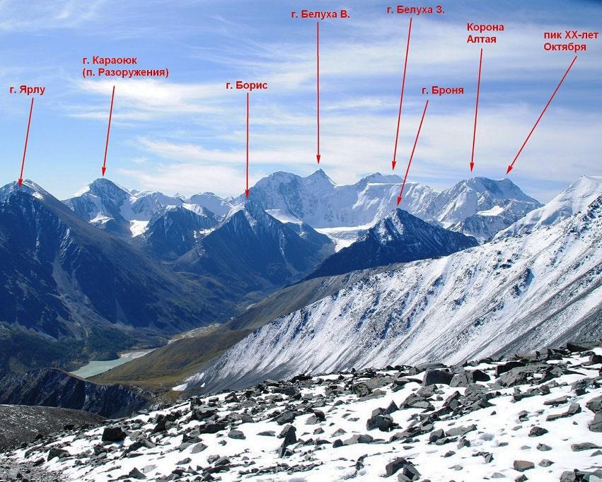 Названия Алтайских гор