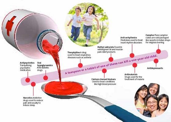 Medication for Children: Do Not Overdose