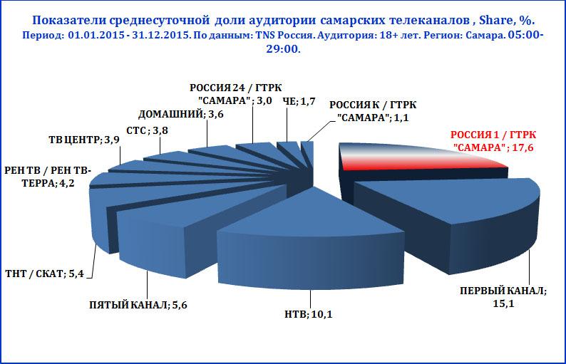 Программа на сегодня россия 1 самара