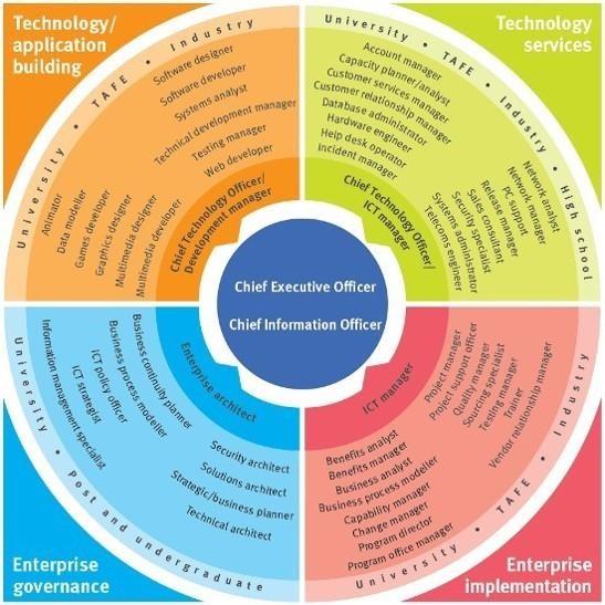 ICT Career path