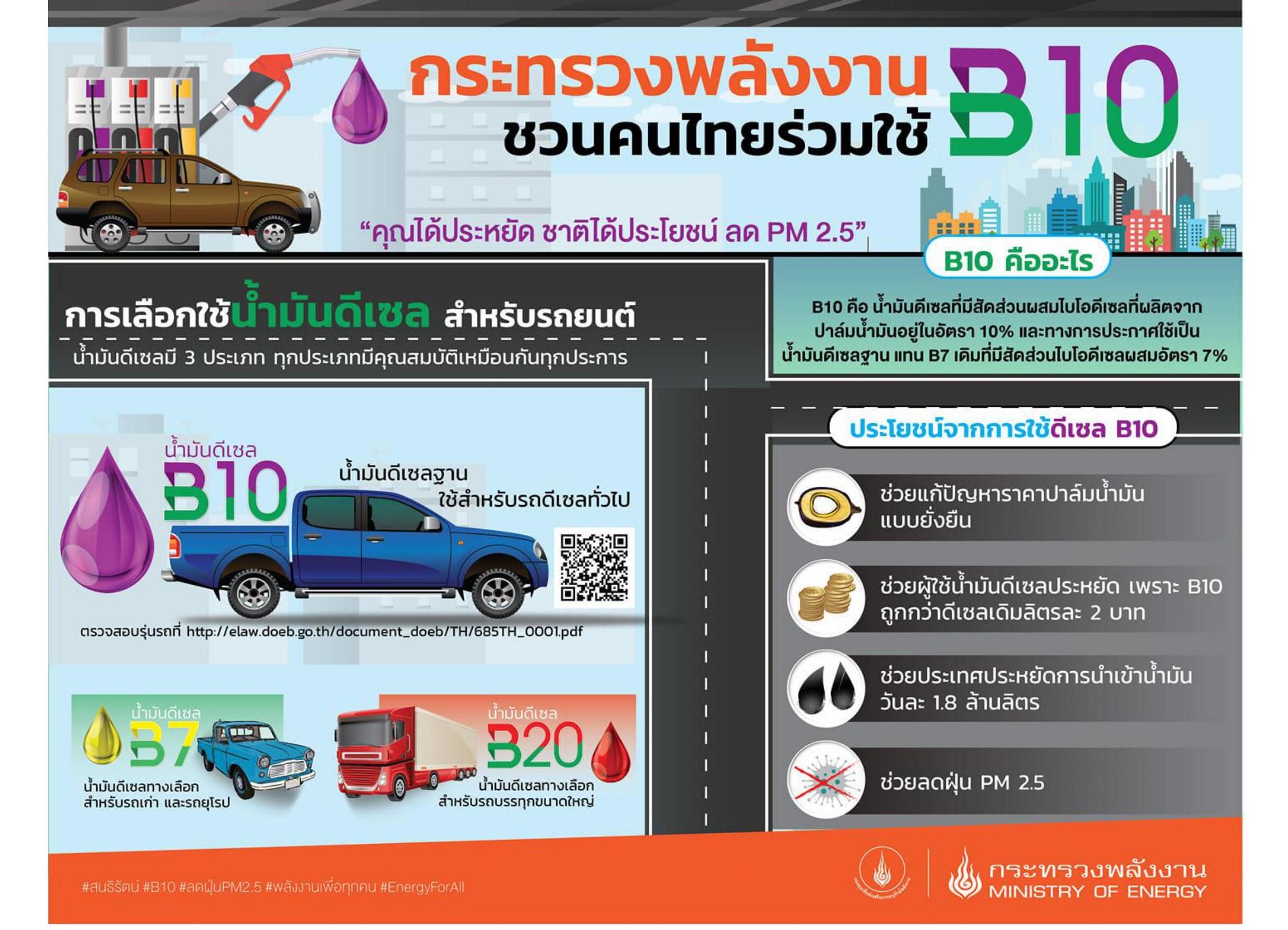 กระทรวงพลังงาน - B10 คุณได้ประหยัด ชาติได้ประโยชน์ ลด PM 2.5