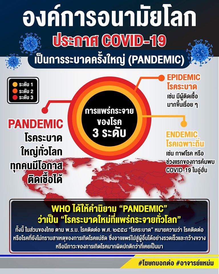 """องค์การอนามัยโลก (WHO) ชี้ โรคโควิด-19 ยังระบาดลุกลามทั่วโลก มีผู้ติดเชื้อกว่าแสนราย จึงประกาศยกระดับเป็น """"การระบาดใหญ่"""""""