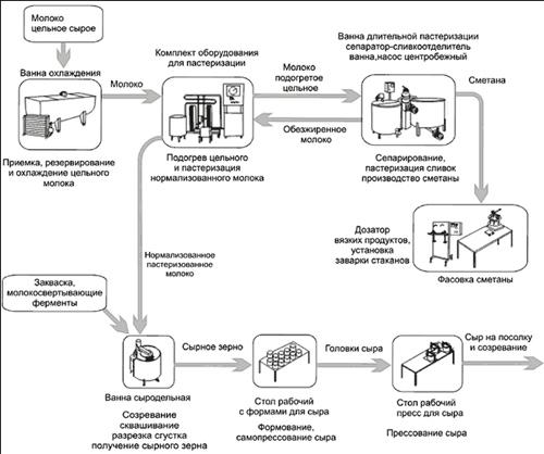Производство сыра бизнес план
