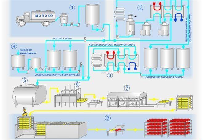 Производство сырного продукта технология