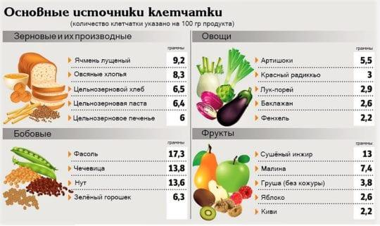 таблица продуктов содержащих клетчатку