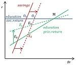 Модель Узавы-Лукаса, равновесие и государственная политика