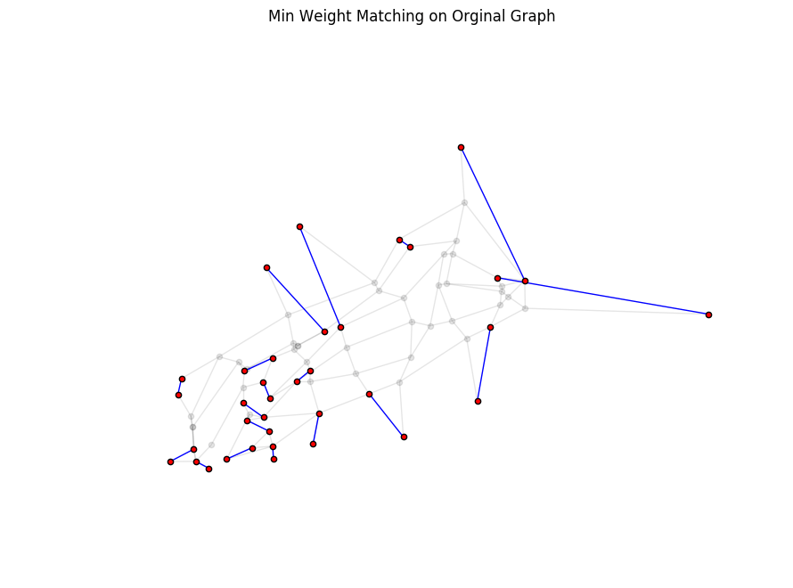 Intro to graph optimization with networkx in python article nodesize20 alpha01 nodecolorblack plot graph to overlay with just the edges from the min weight matching nxdrawgoddcompleteminedges ccuart Choice Image