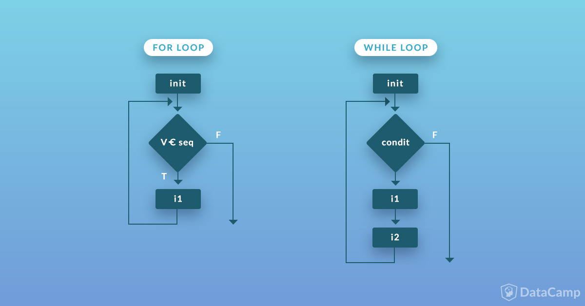 pyython how to call function in loop
