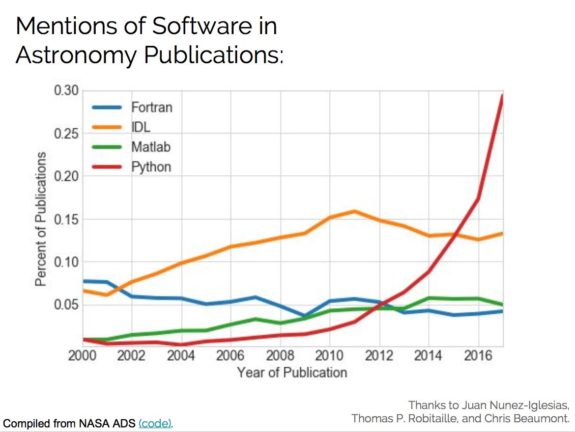 python scientific computing