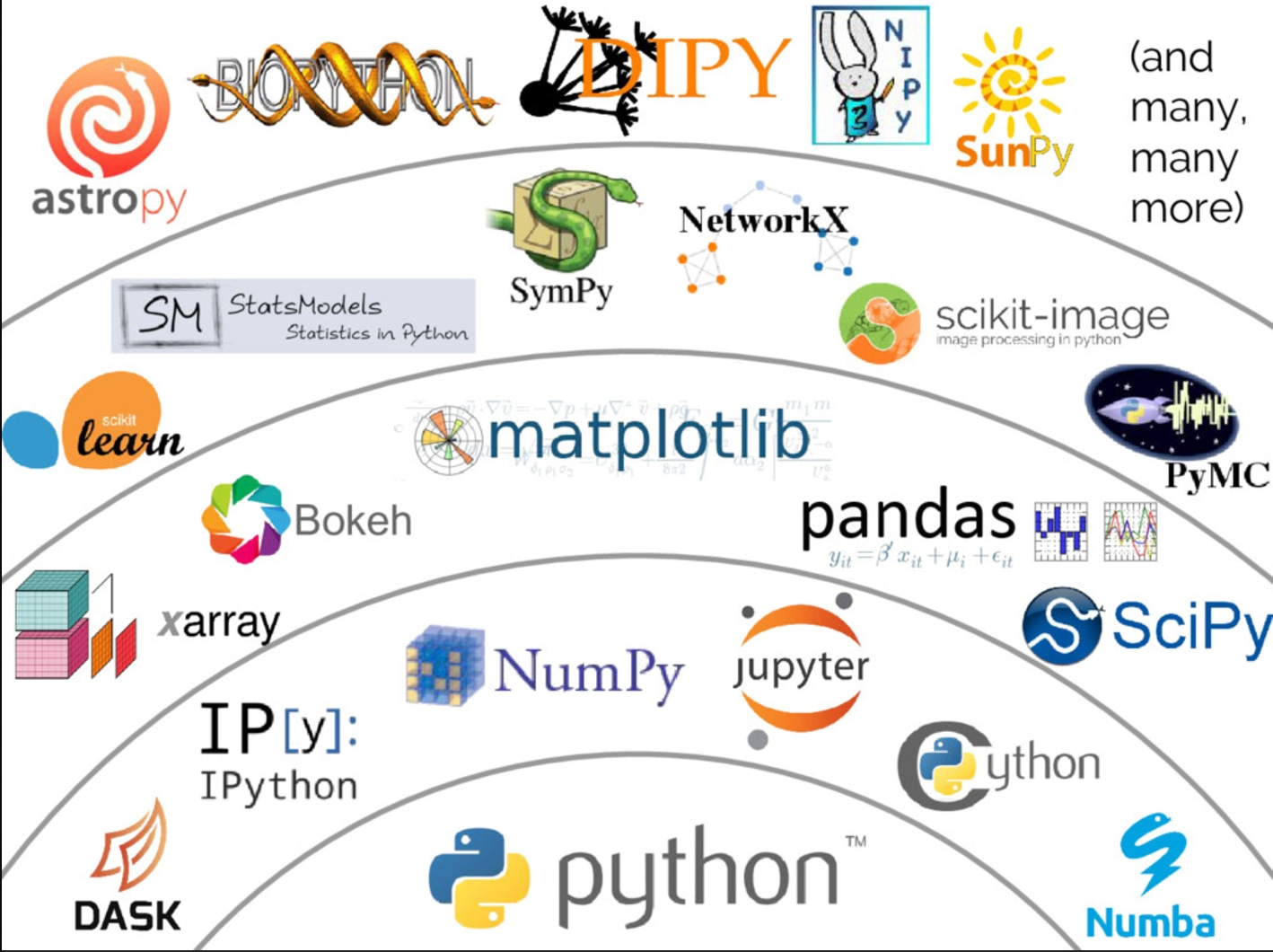 research with python