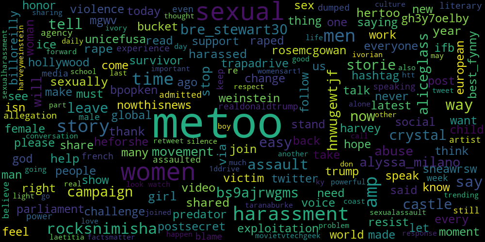 Word cloud metoo analysis