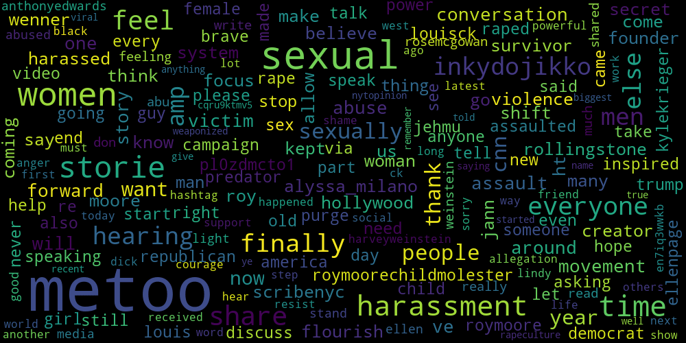 Word cloud metoo twitter