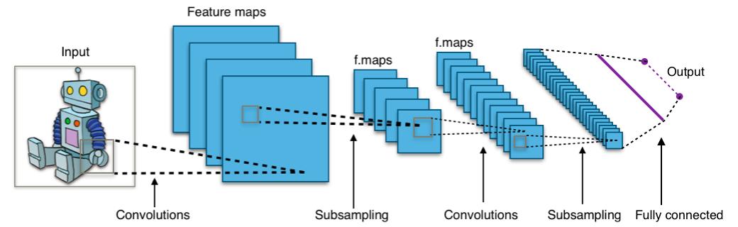 convolutional neural networks python