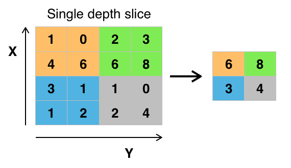convolutional neural network in python