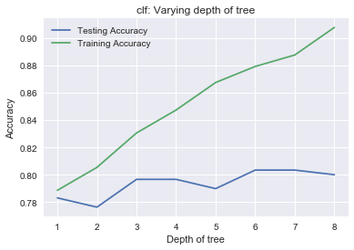 Kaggle Tutorial: Your First ML Model (article) - DataCamp