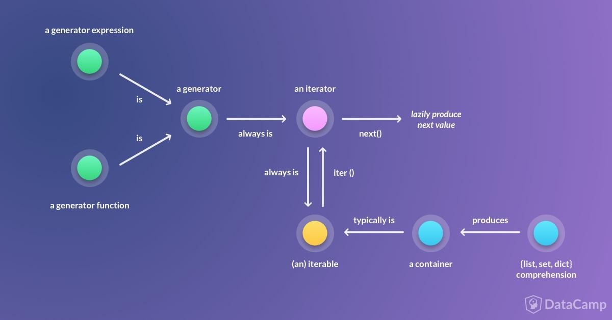 datacamp-iterator