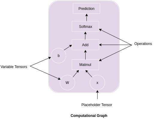 TensorFlow Python