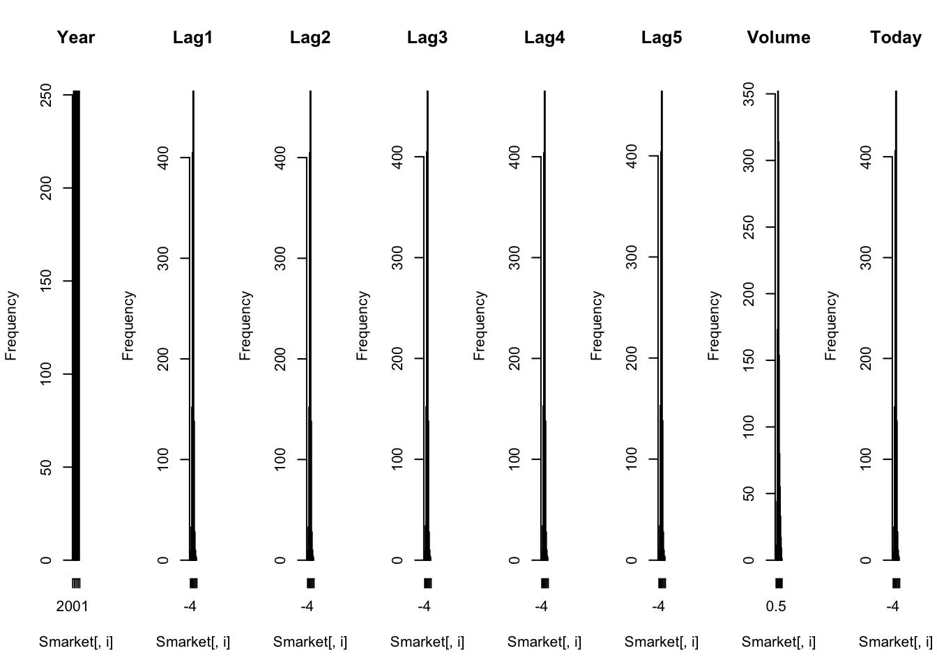logistic regression in r tutorial (article) - datacamp